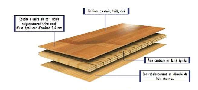 structure parquet contrecolle